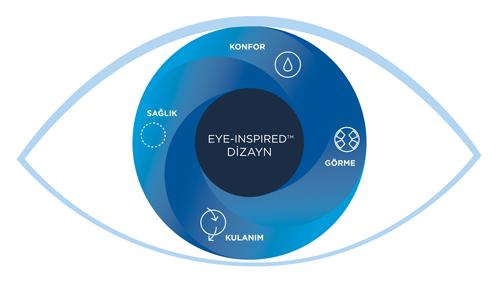ACUVUE EYE-INSPIRED Dizayn, görme düzeltiminden daha fazlasını sunar